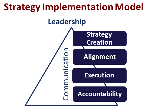 strategy implementation Strategic implementation is a process that puts plans and strategies into action to  reach desired goals the strategic plan itself is a written.